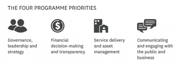 Four Programme Priorities
